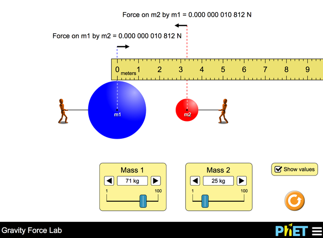 how to find gravitational force