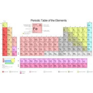 Tableau Periodique Des Elements Chimiques Golabz