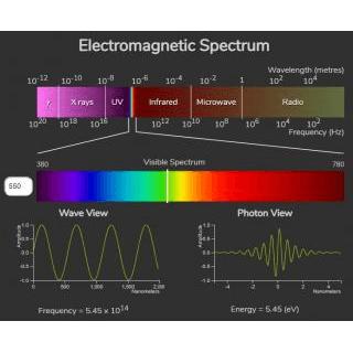 Electromagnetic Spectrum   Golabz